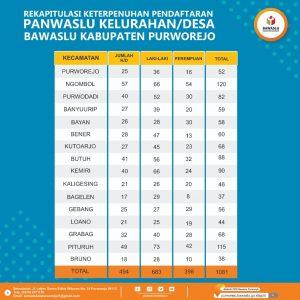 Rekap Pendaftaran PPD bawaslu Purworejo