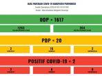 Rekapitulasi Purworejo Tanggap COVID-19_04april2020