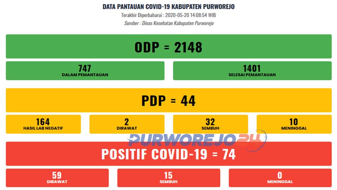 Rekap data Covid-19 Kabupaten Purworejo per 21 Mei 2020