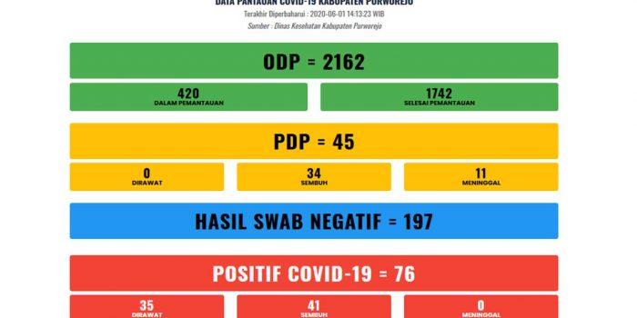 Pantauan Covid-19 Purworejo per 1/6/2020