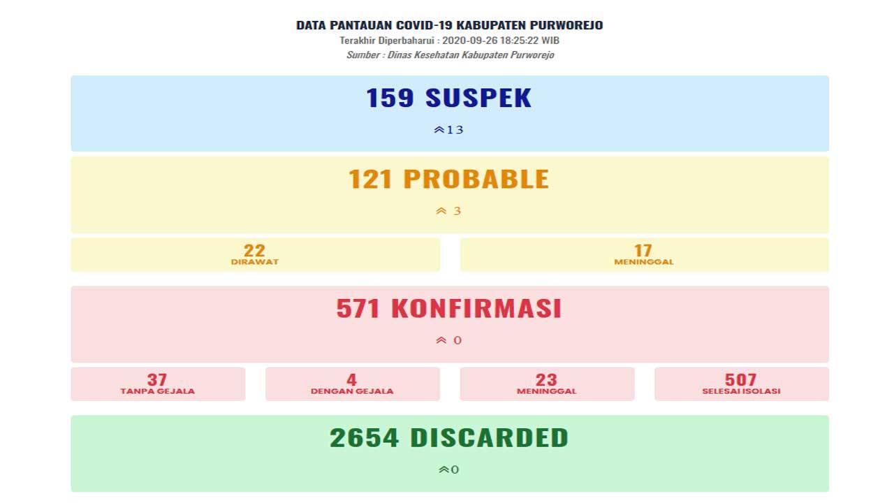 Data pantauan Covid-19 Kab. Purworejo per 19 Oktober 2020
