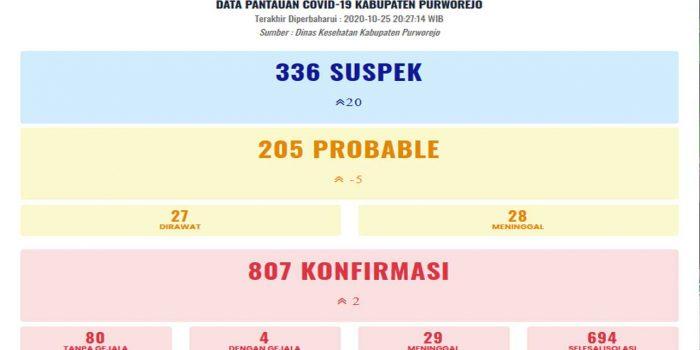 Data-pantauan Covid19 Kab. Purworejo per 25 Oktoberi 2020.jpg