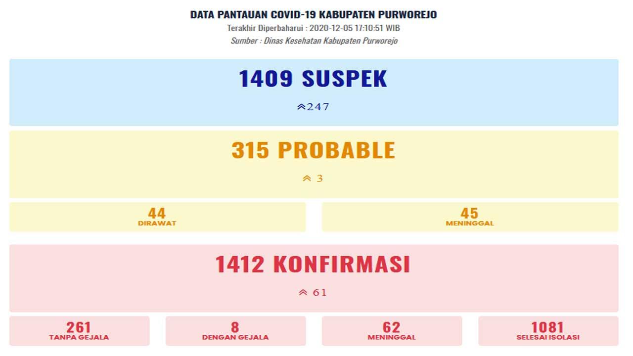 Pantauan Covid-19 Kab Purworejo per 5 Januyari 2021